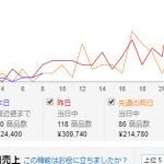 「中国輸入」ライバルが多いところへあえて突っ込む!
