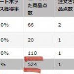 中国輸入:仕入れ200円の商品で月利100万円オーバー